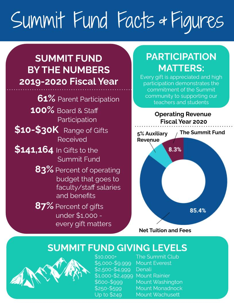 Summit Fund Information Graphic